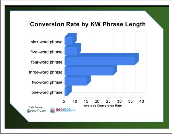 conversion rate by keyword phrase length