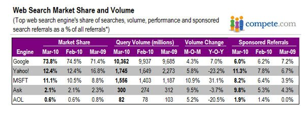 Webshare Market Search and Volume