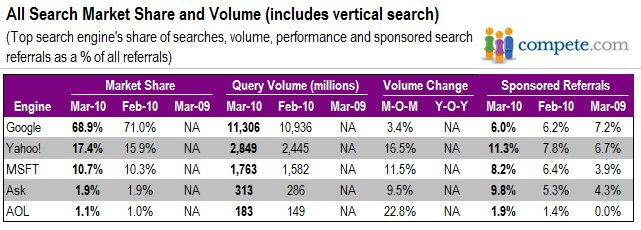 All search market share and volume