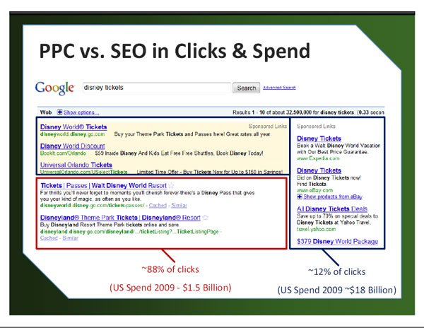 PPC vs SEO in clicks and spend