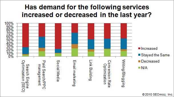 seomoz 2010 survey